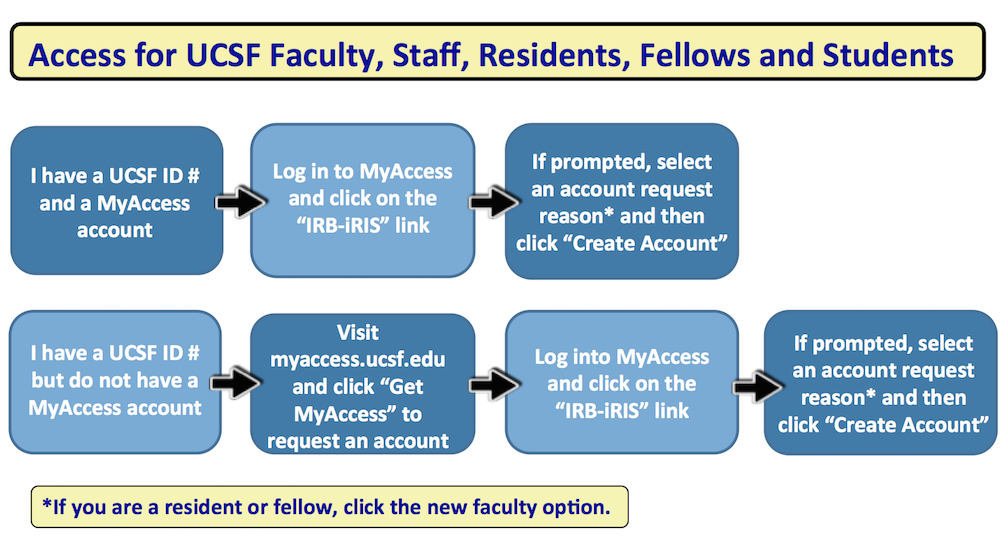 Iris accounts and access ucsf institutional review board
