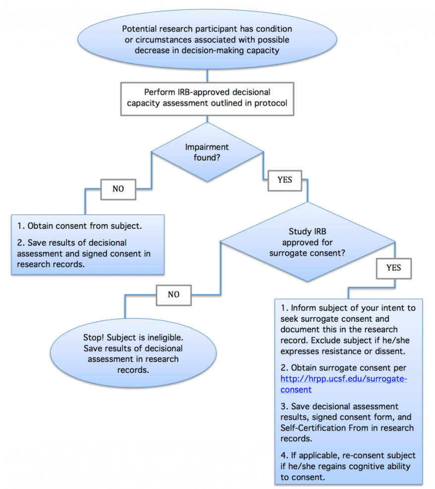 Decisional capacity flowchart